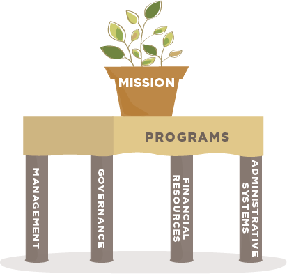 """Nonprofit Capacity – the """"table legs"""" that support mission and programs."""
